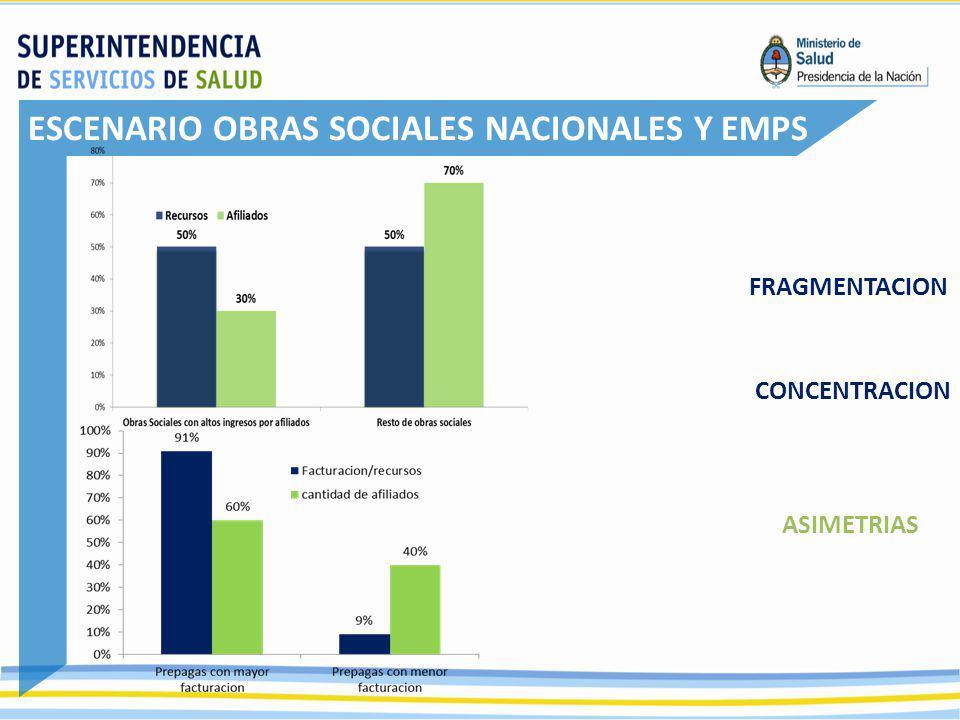 ESCENARIO OBRAS SOCIALES NACIONALES Y EMPS