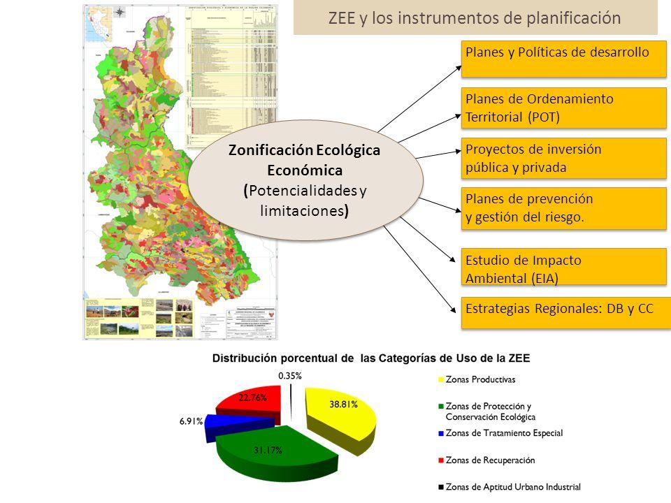 ZEE y los instrumentos de planificación