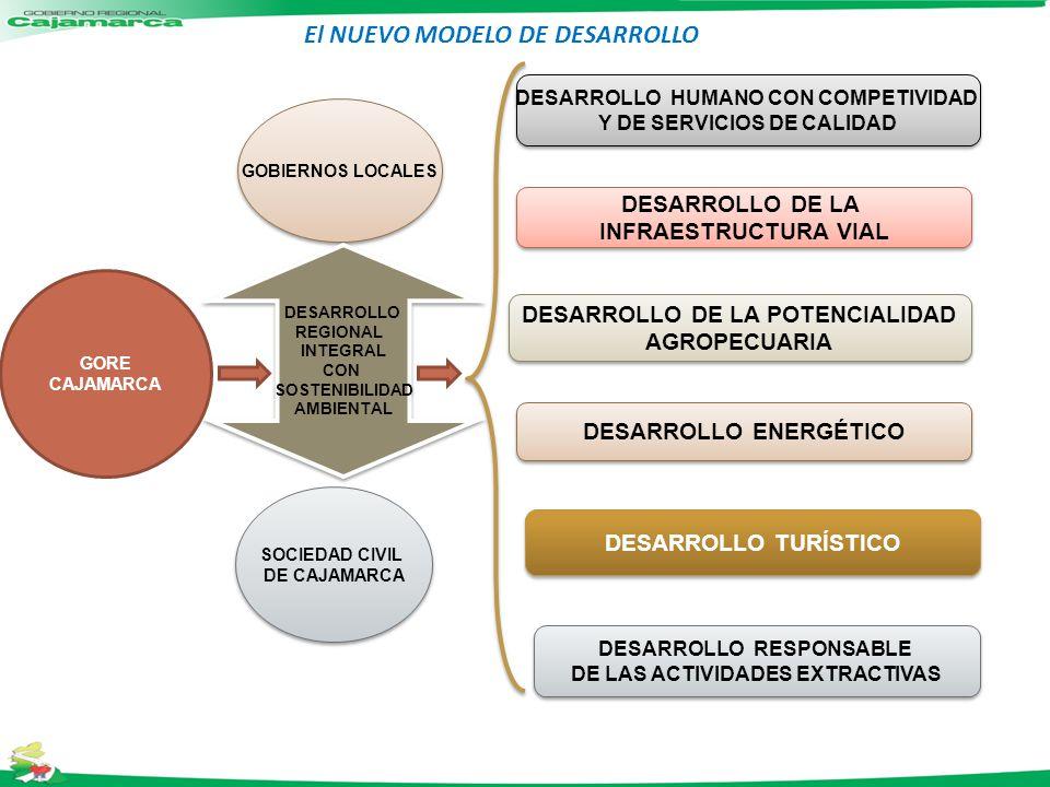El NUEVO MODELO DE DESARROLLO
