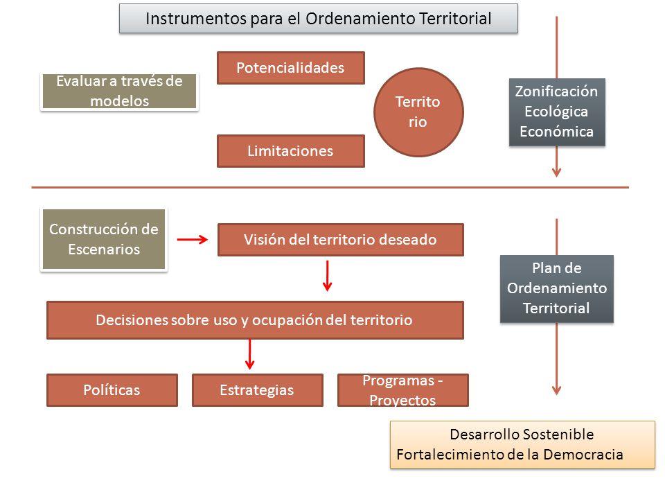 Instrumentos para el Ordenamiento Territorial