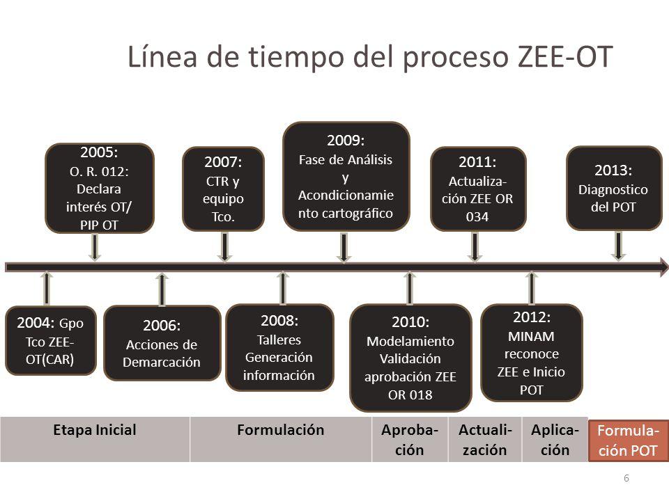 Línea de tiempo del proceso ZEE-OT