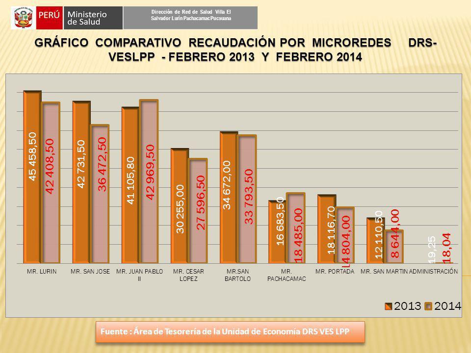 Dirección de Red de Salud Villa El Salvador Lurín Pachacamac Pucsuana