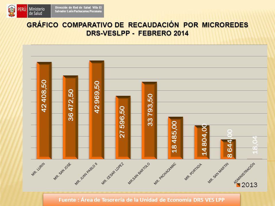 Dirección de Red de Salud Villa El Salvador Lurín Pachacamac Pucusana