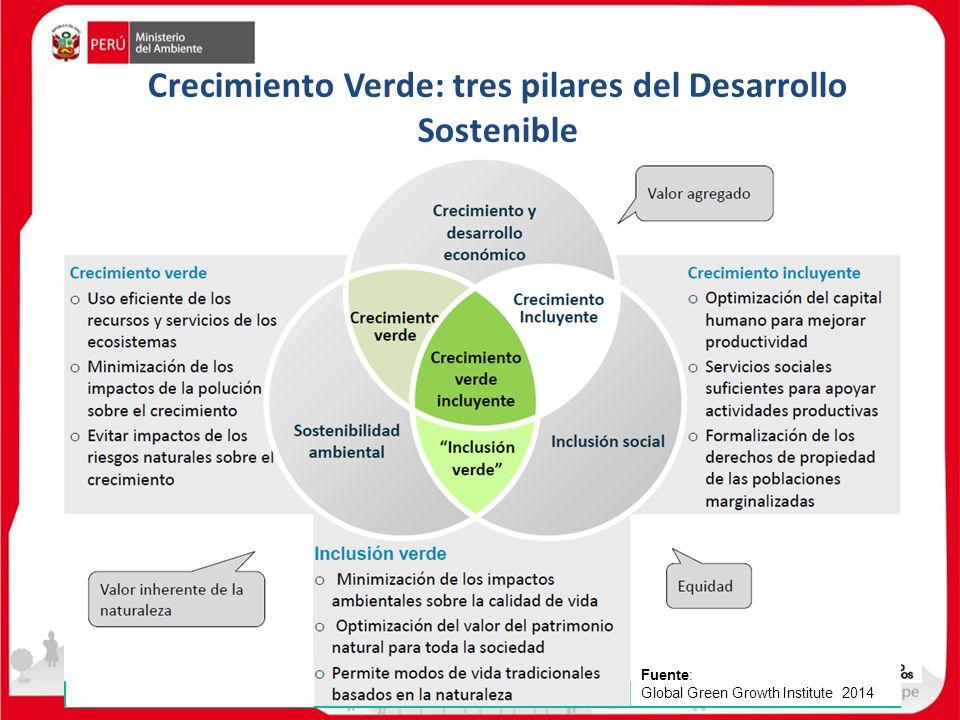 Crecimiento Verde: tres pilares del Desarrollo Sostenible