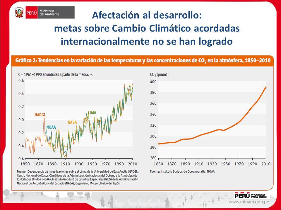 Afectación al desarrollo: metas sobre Cambio Climático acordadas internacionalmente no se han logrado