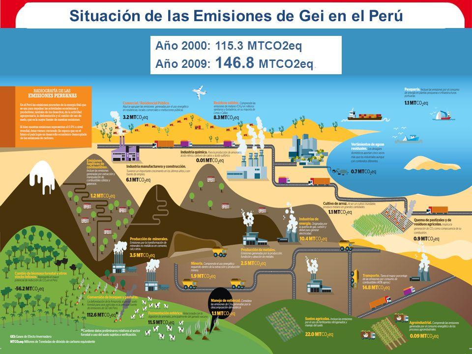 Situación de las Emisiones de Gei en el Perú
