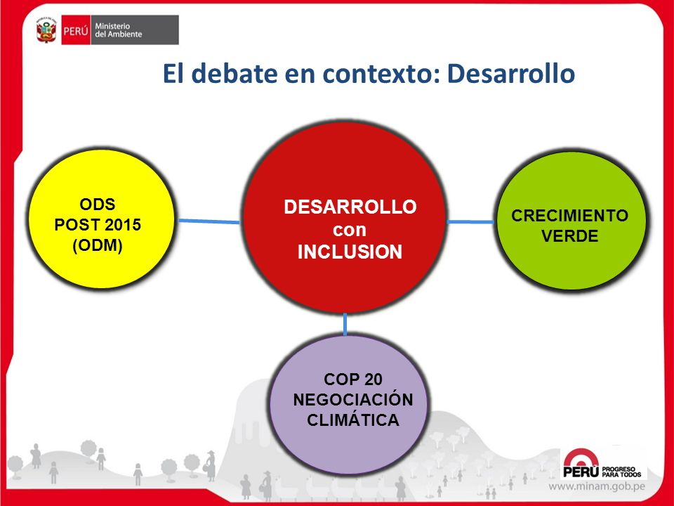 El debate en contexto: Desarrollo
