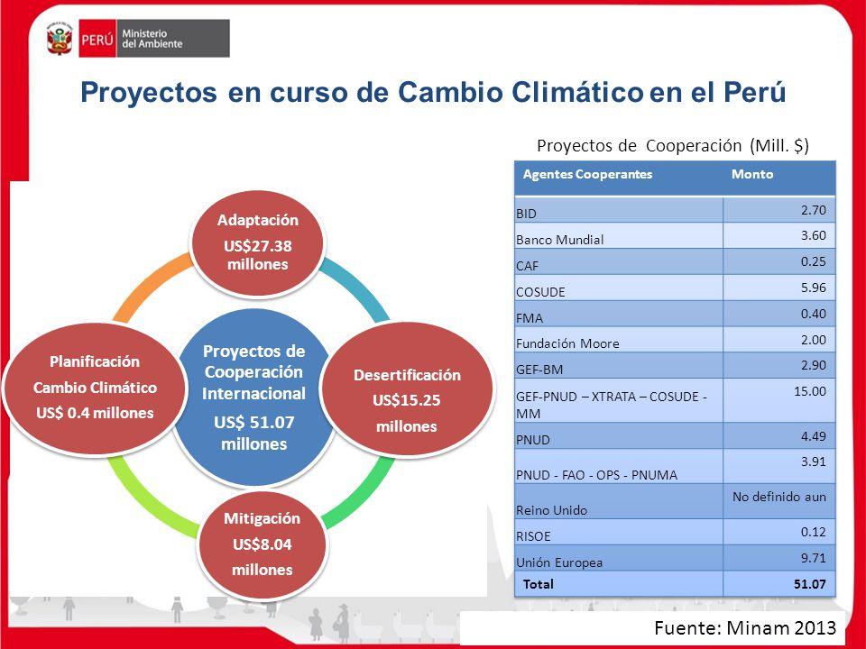 Proyectos en curso de Cambio Climático en el Perú