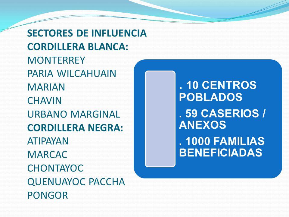 SECTORES DE INFLUENCIA CORDILLERA BLANCA: MONTERREY PARIA WILCAHUAIN MARIAN CHAVIN URBANO MARGINAL CORDILLERA NEGRA: ATIPAYAN MARCAC CHONTAYOC QUENUAYOC PACCHA PONGOR