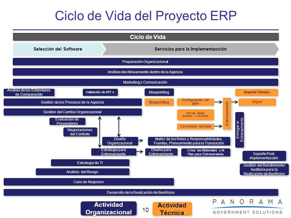 Ciclo de Vida del Proyecto ERP