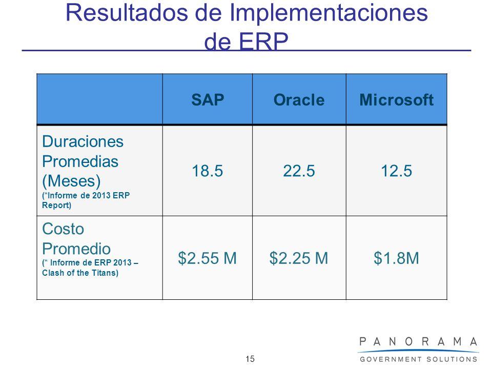 Resultados de Implementaciones de ERP