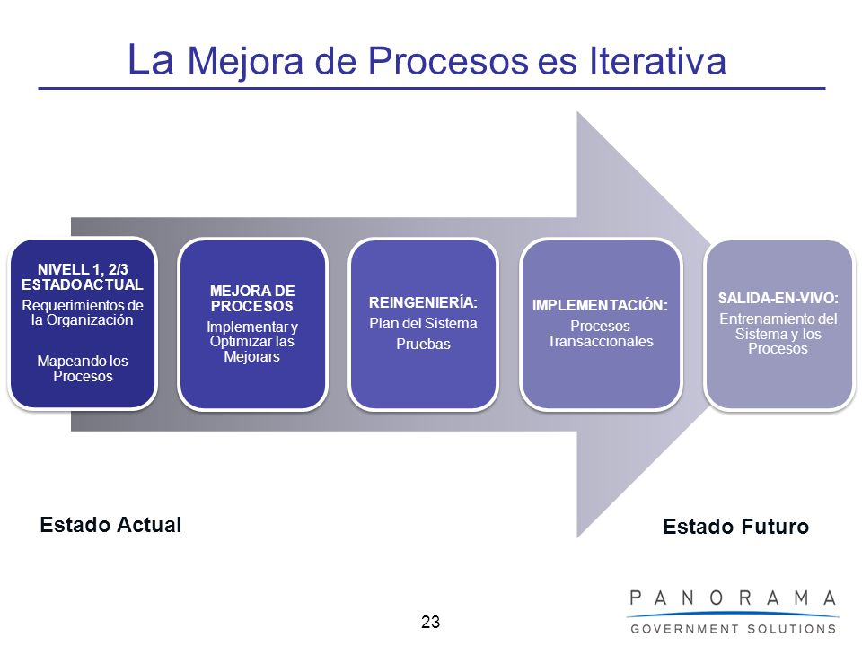 La Mejora de Procesos es Iterativa