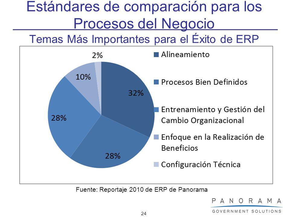Fuente: Reportaje 2010 de ERP de Panorama