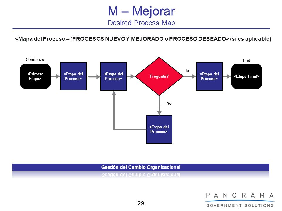 M – Mejorar Desired Process Map