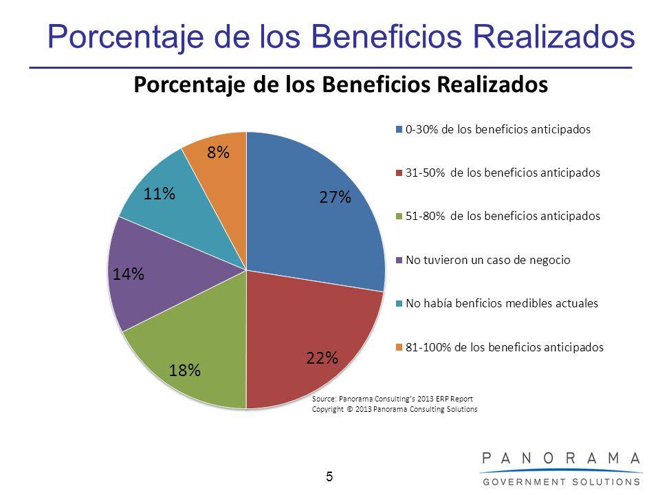 Porcentaje de los Beneficios Realizados