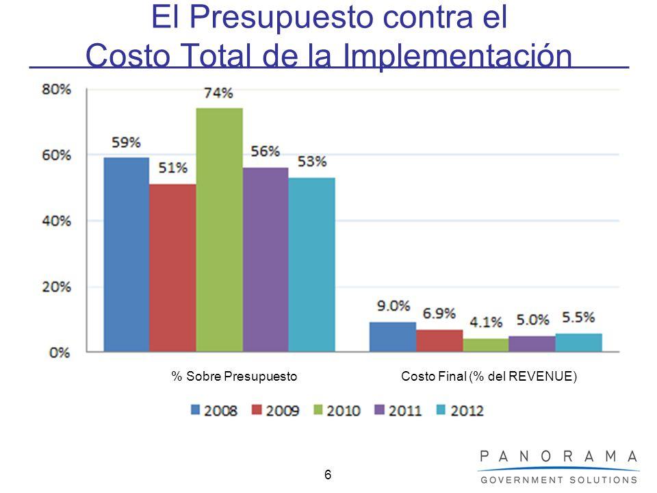 El Presupuesto contra el Costo Total de la Implementación