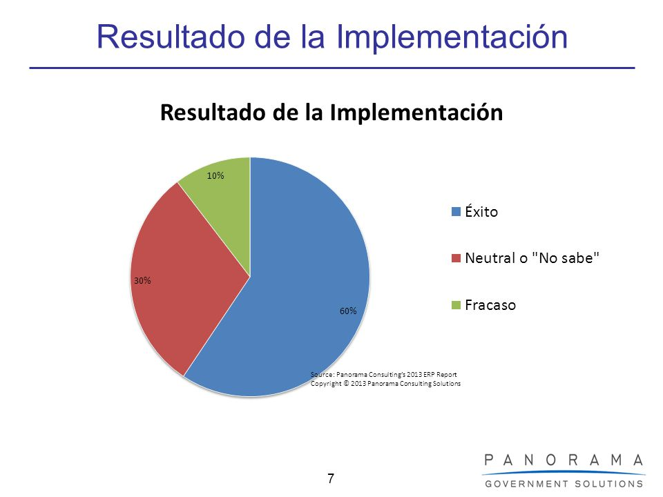 Resultado de la Implementación