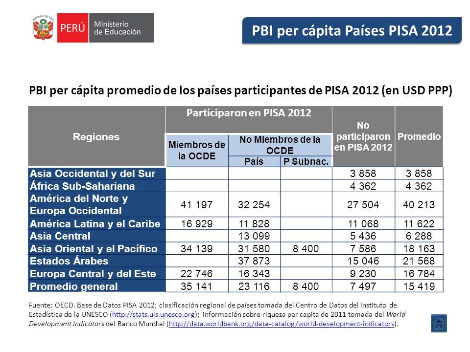 PBI per cápita Países PISA 2012 No participaron en PISA 2012