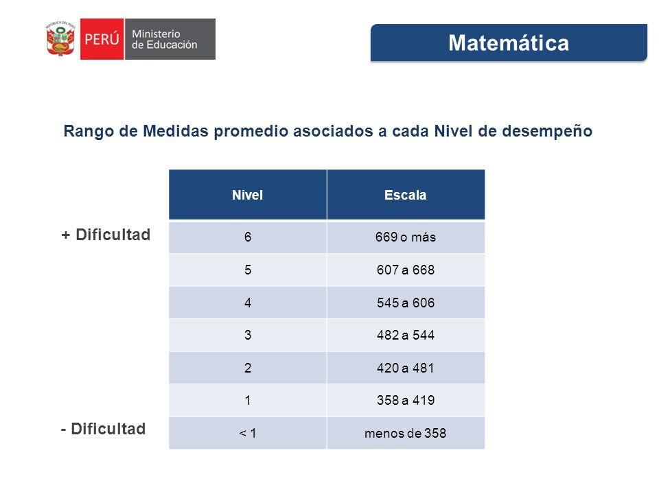 Rango de Medidas promedio asociados a cada Nivel de desempeño