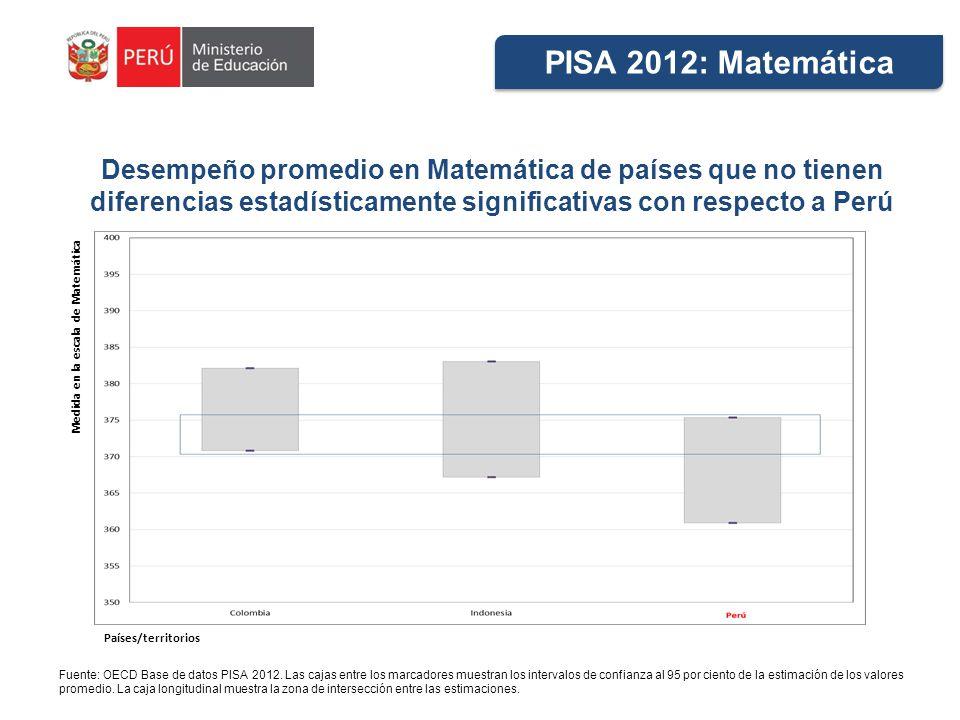 PISA 2012: Matemática Desempeño promedio en Matemática de países que no tienen diferencias estadísticamente significativas con respecto a Perú.