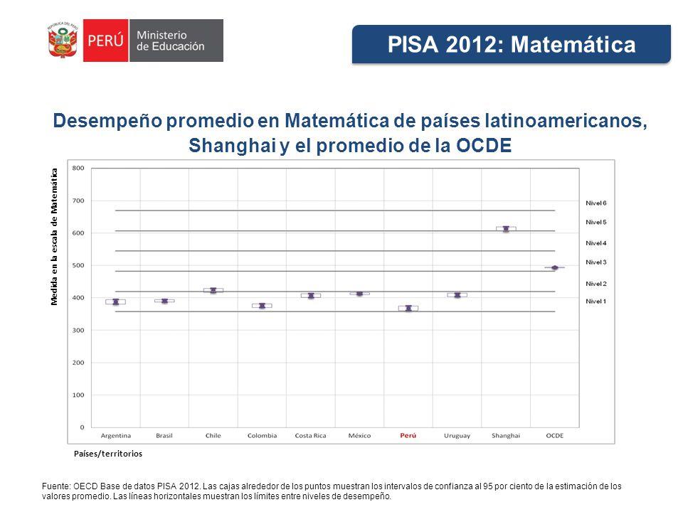 PISA 2012: Matemática Desempeño promedio en Matemática de países latinoamericanos, Shanghai y el promedio de la OCDE.