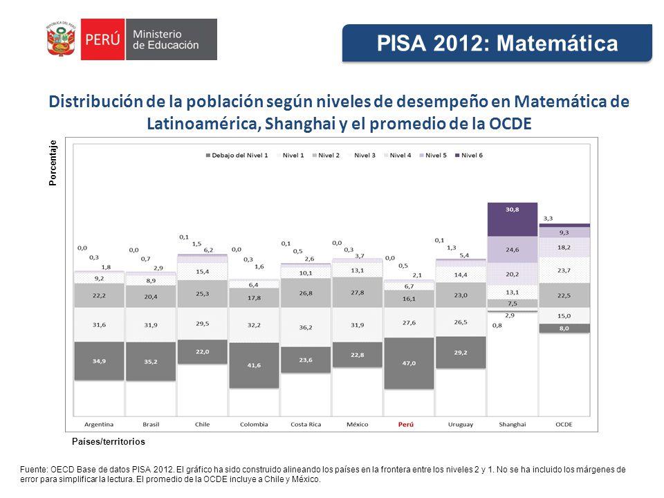 PISA 2012: Matemática Distribución de la población según niveles de desempeño en Matemática de Latinoamérica, Shanghai y el promedio de la OCDE.