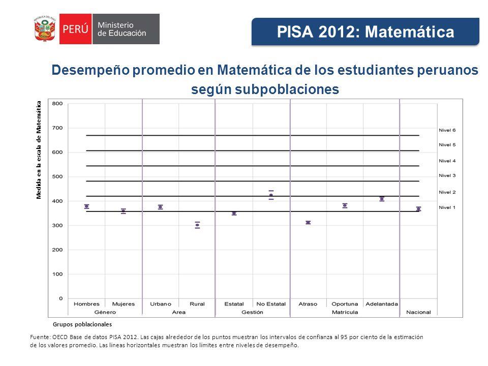 PISA 2012: Matemática Desempeño promedio en Matemática de los estudiantes peruanos. según subpoblaciones.