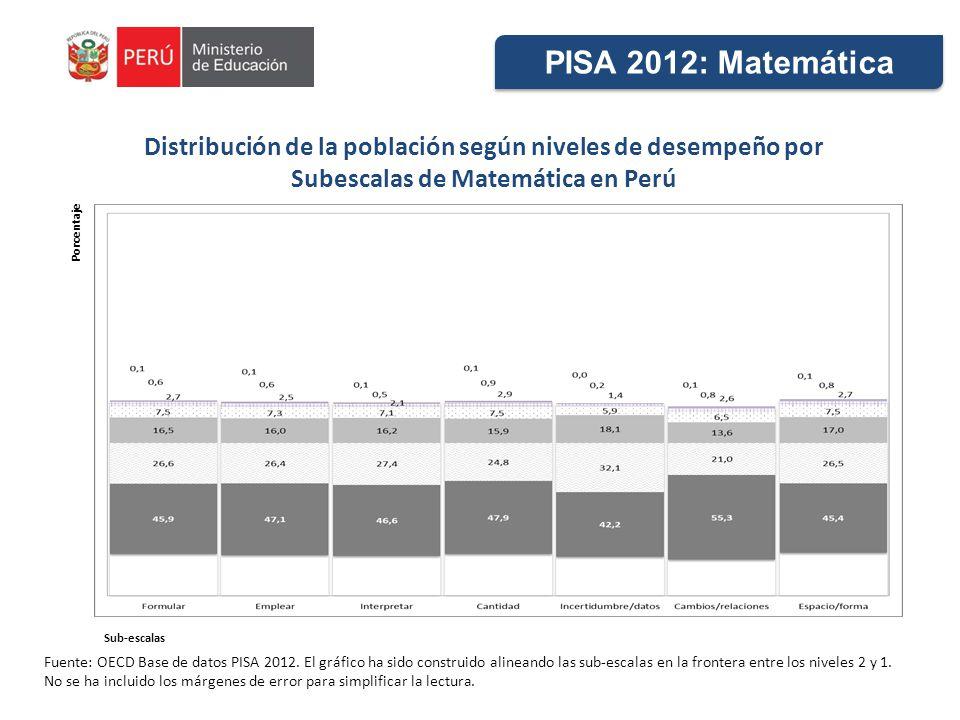 PISA 2012: Matemática Distribución de la población según niveles de desempeño por. Subescalas de Matemática en Perú.