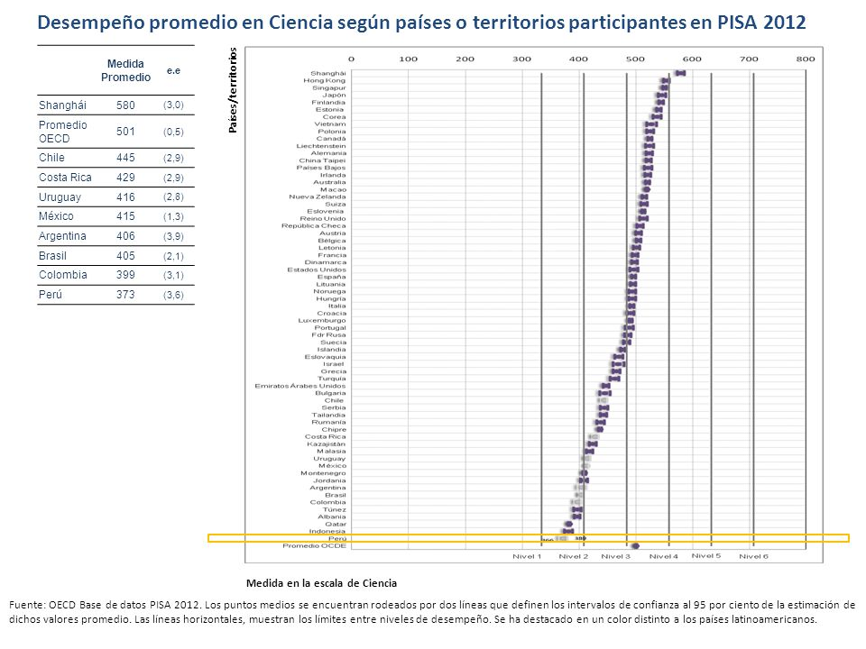 Desempeño promedio en Ciencia según países o territorios participantes en PISA 2012