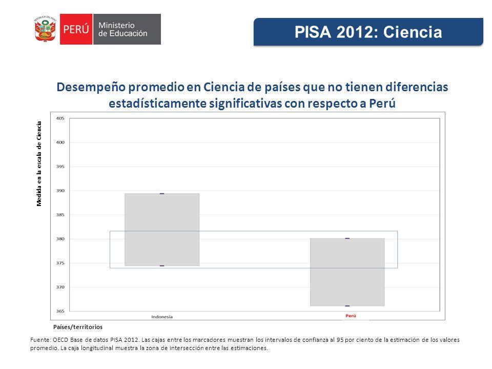 PISA 2012: Ciencia Desempeño promedio en Ciencia de países que no tienen diferencias estadísticamente significativas con respecto a Perú.