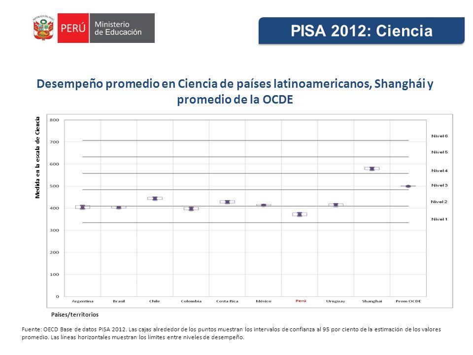 PISA 2012: Ciencia Desempeño promedio en Ciencia de países latinoamericanos, Shanghái y promedio de la OCDE.