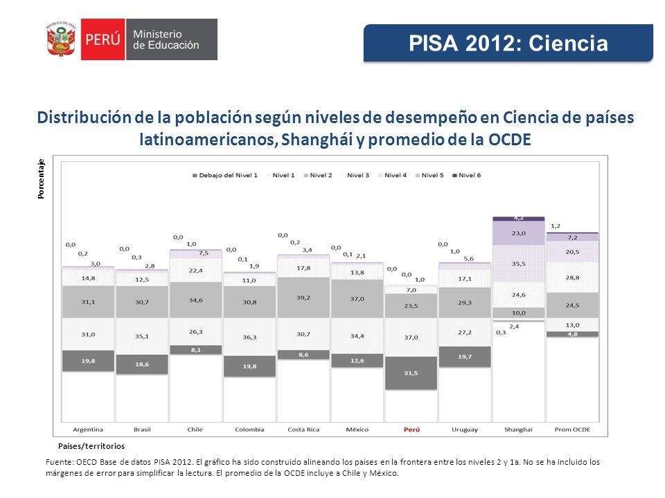 PISA 2012: Ciencia Distribución de la población según niveles de desempeño en Ciencia de países latinoamericanos, Shanghái y promedio de la OCDE.
