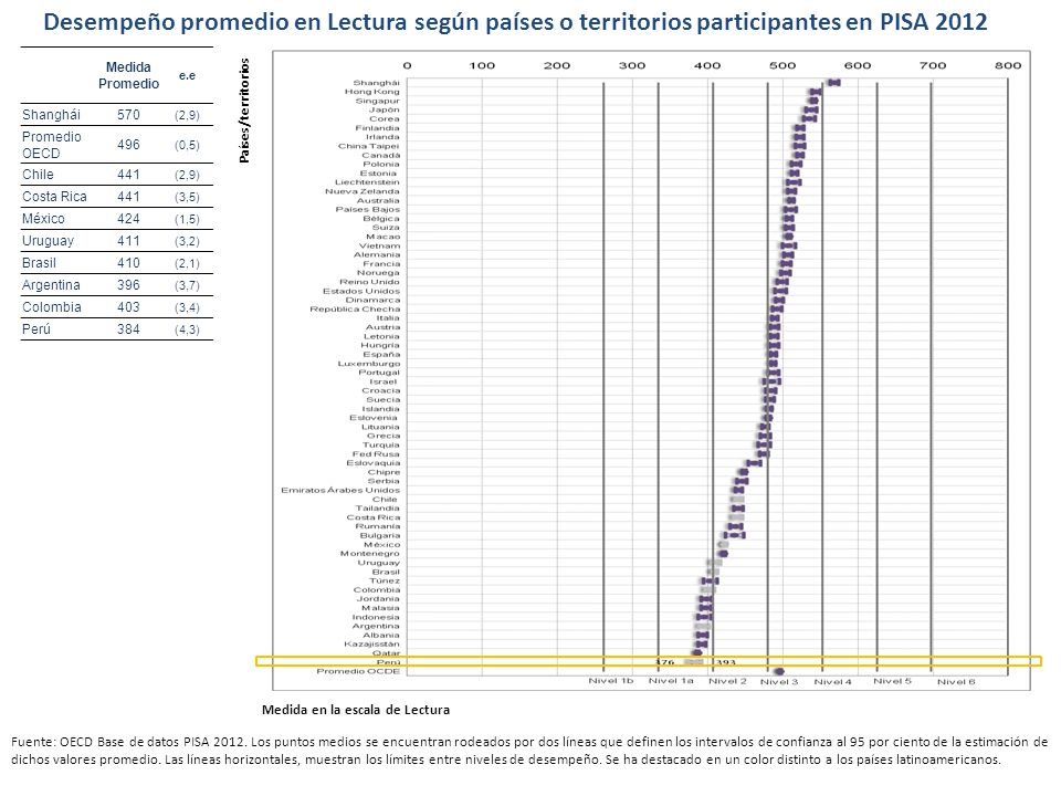 Desempeño promedio en Lectura según países o territorios participantes en PISA 2012