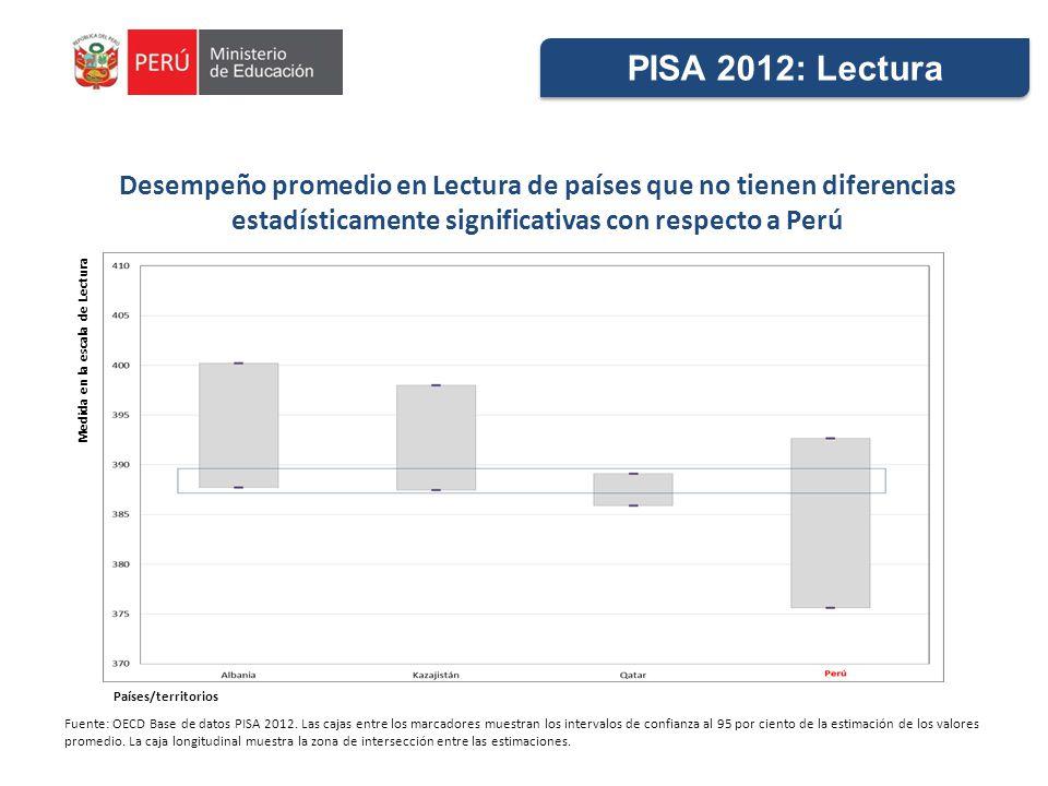 PISA 2012: Lectura Desempeño promedio en Lectura de países que no tienen diferencias estadísticamente significativas con respecto a Perú.