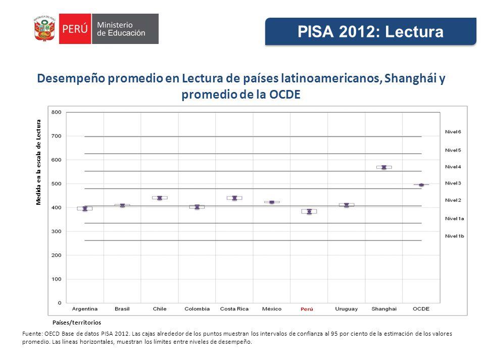 PISA 2012: Lectura Desempeño promedio en Lectura de países latinoamericanos, Shanghái y promedio de la OCDE.