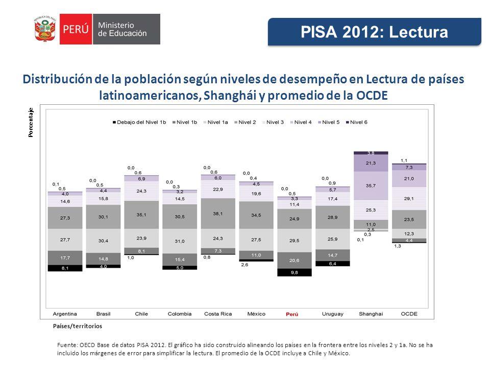 PISA 2012: Lectura Distribución de la población según niveles de desempeño en Lectura de países latinoamericanos, Shanghái y promedio de la OCDE.