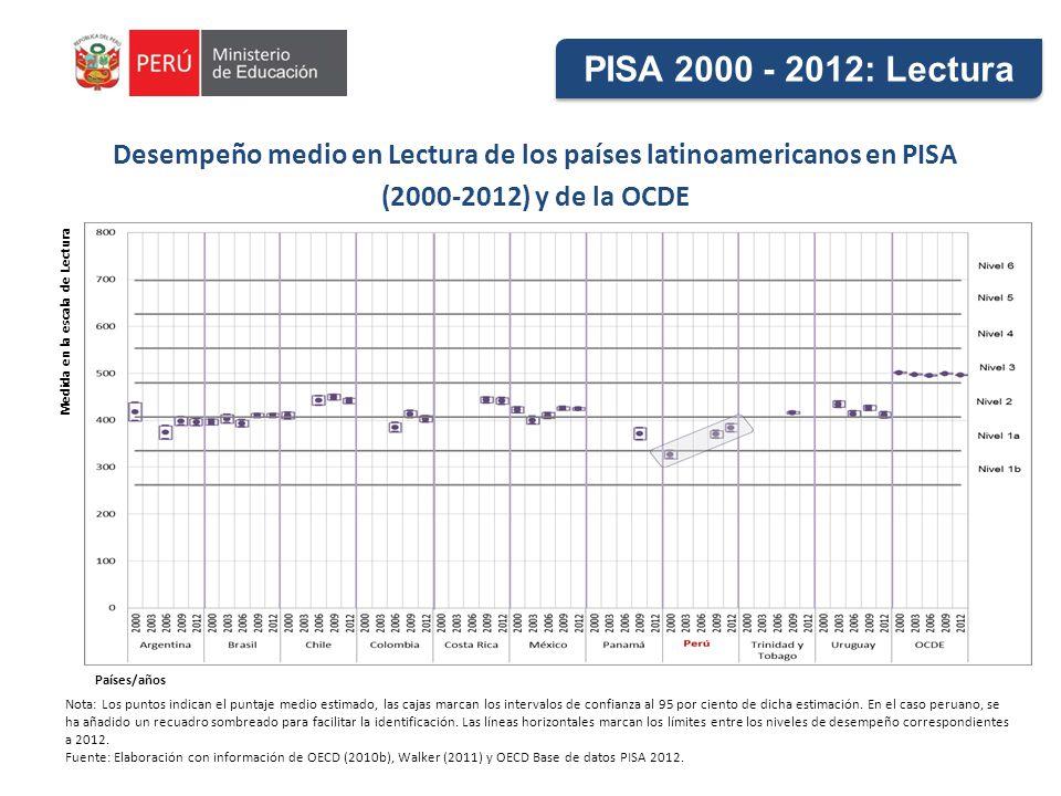 Desempeño medio en Lectura de los países latinoamericanos en PISA