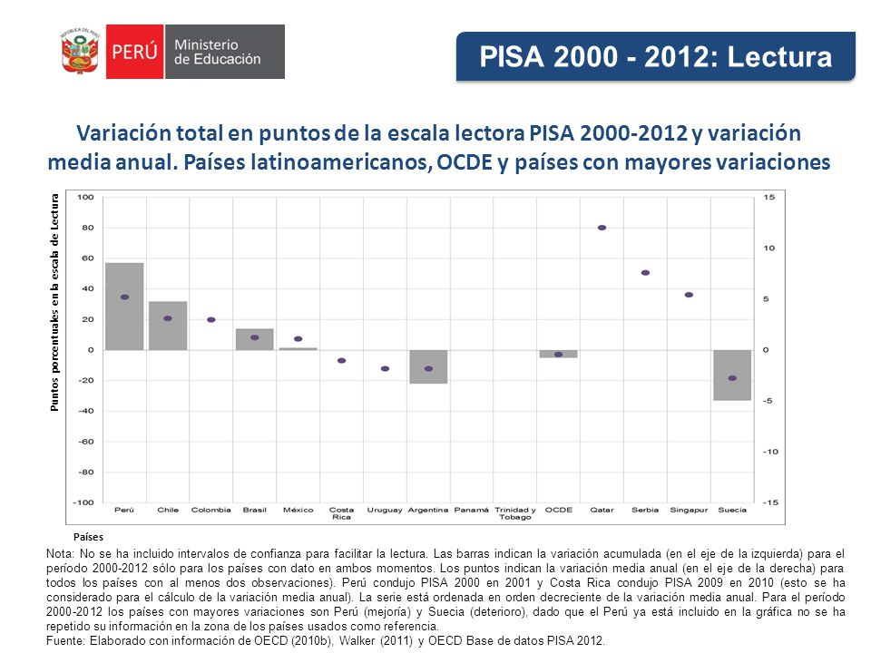 PISA 2000 - 2012: Lectura