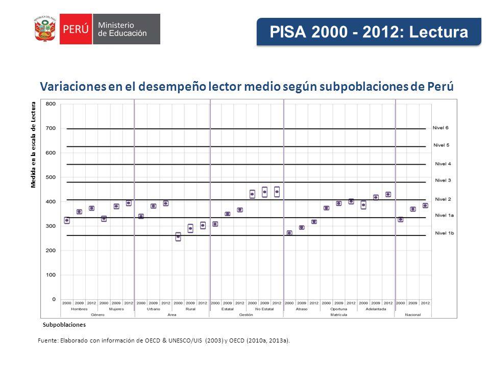 Variaciones en el desempeño lector medio según subpoblaciones de Perú