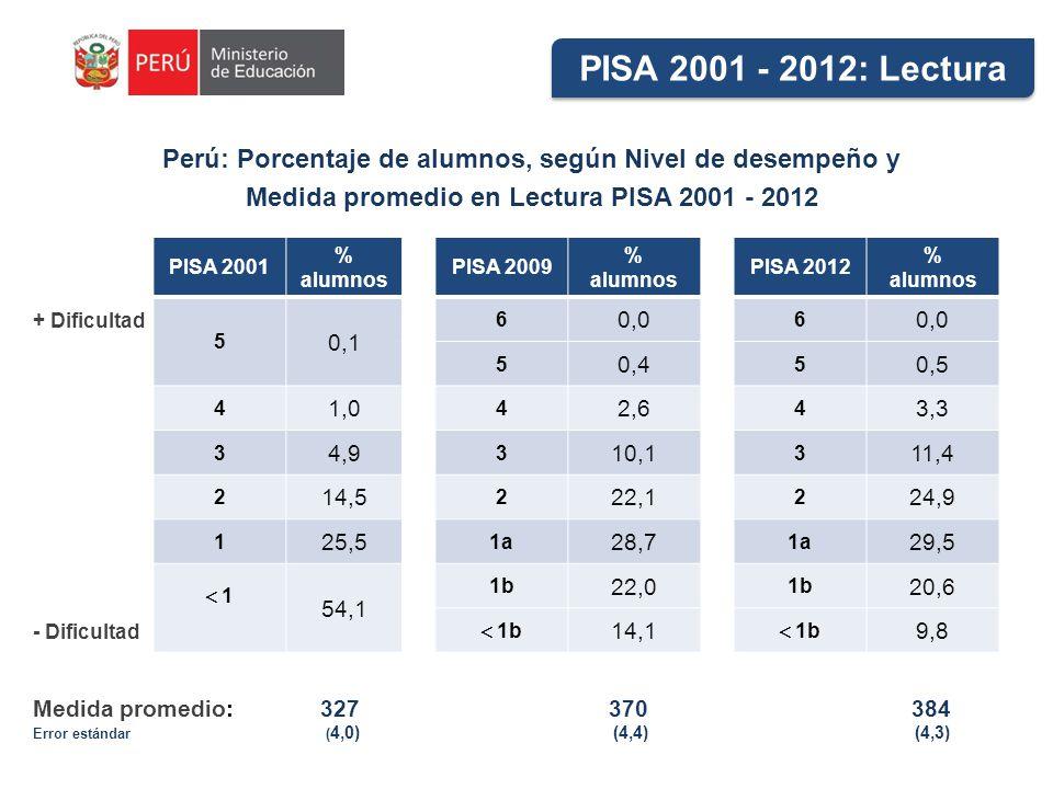 PISA 2001 - 2012: Lectura Perú: Porcentaje de alumnos, según Nivel de desempeño y. Medida promedio en Lectura PISA 2001 - 2012.