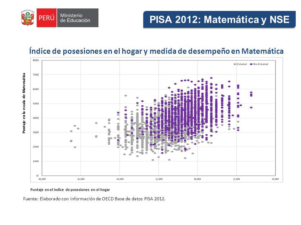 Índice de posesiones en el hogar y medida de desempeño en Matemática