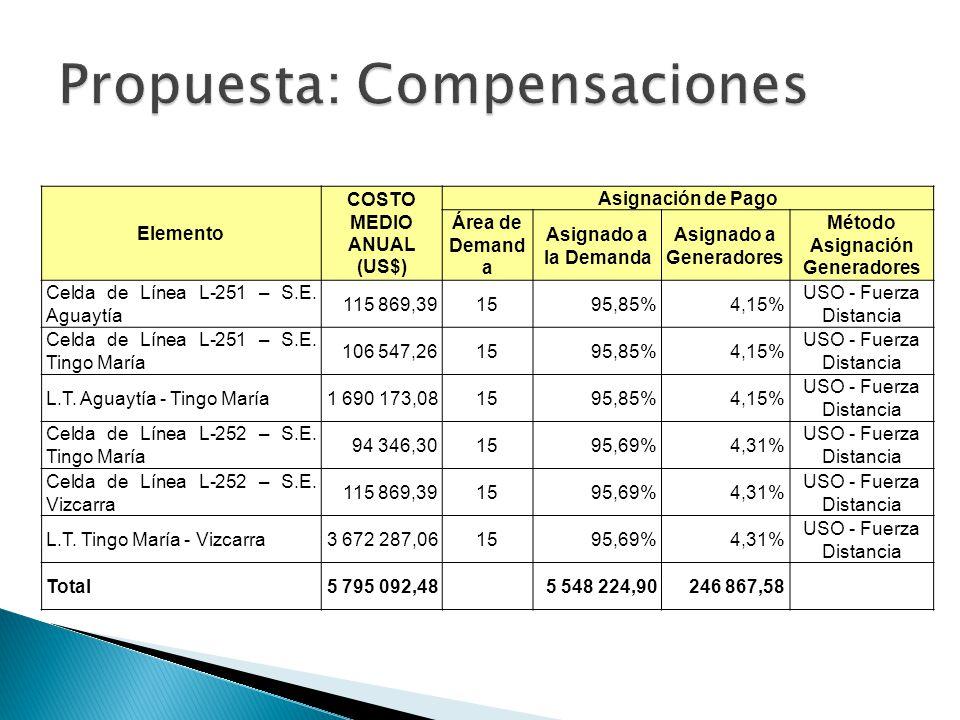 Propuesta: Compensaciones