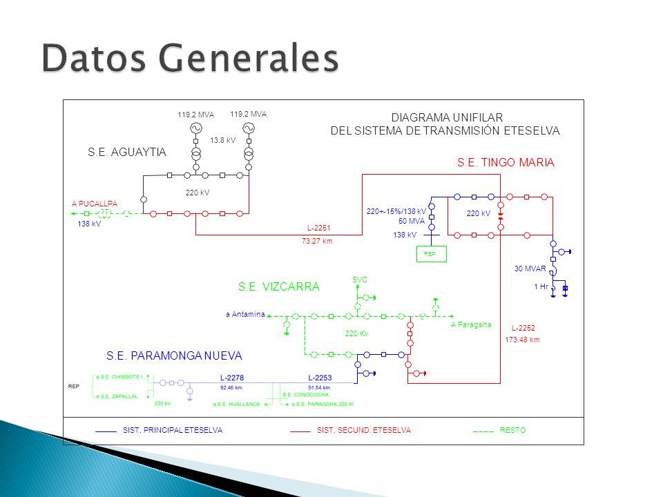 Datos Generales DIAGRAMA UNIFILAR DEL SISTEMA DE TRANSMISIÓN ETESELVA