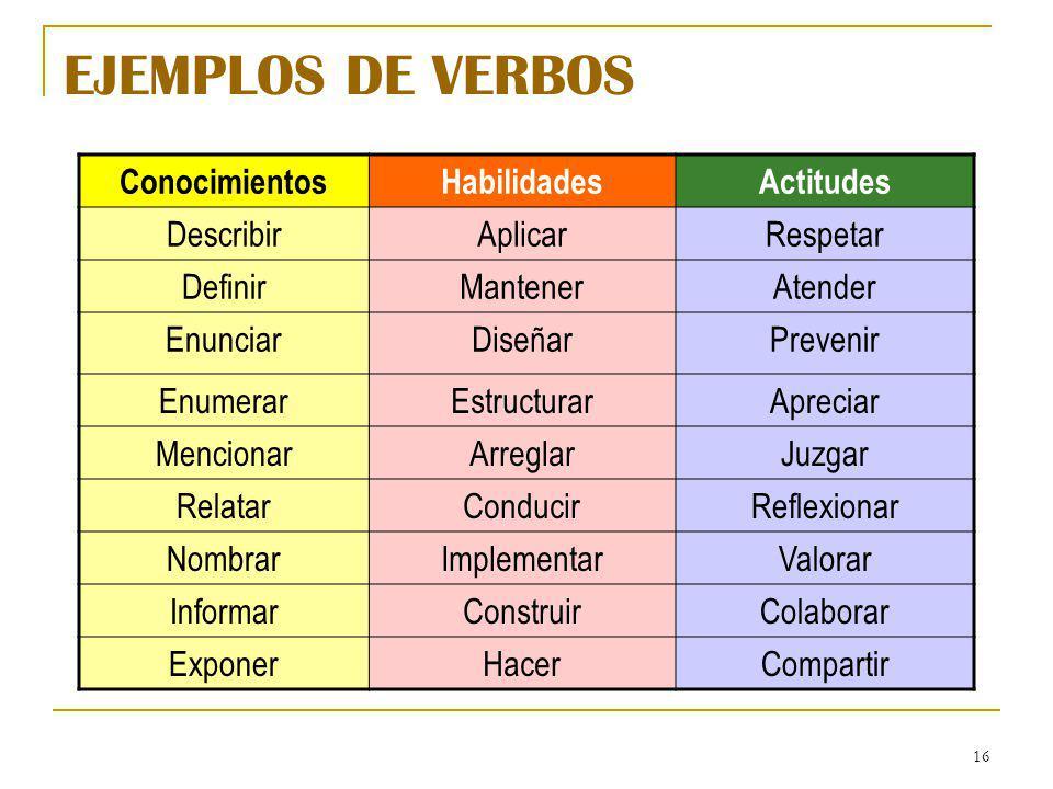 EJEMPLOS DE VERBOS Conocimientos Habilidades Actitudes Describir