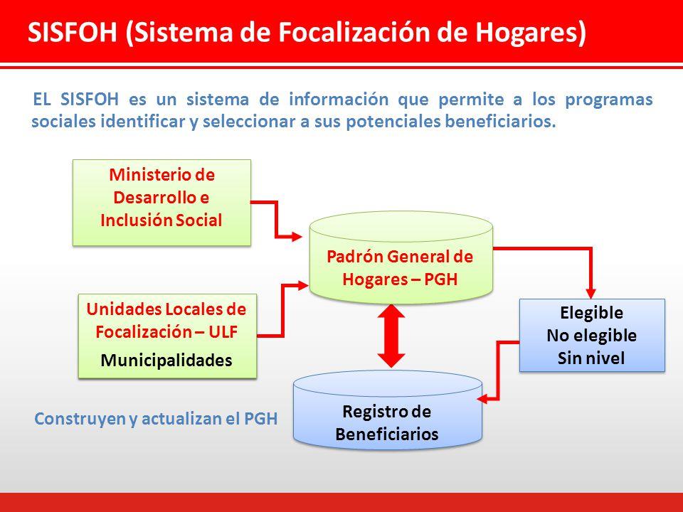 SISFOH (Sistema de Focalización de Hogares)