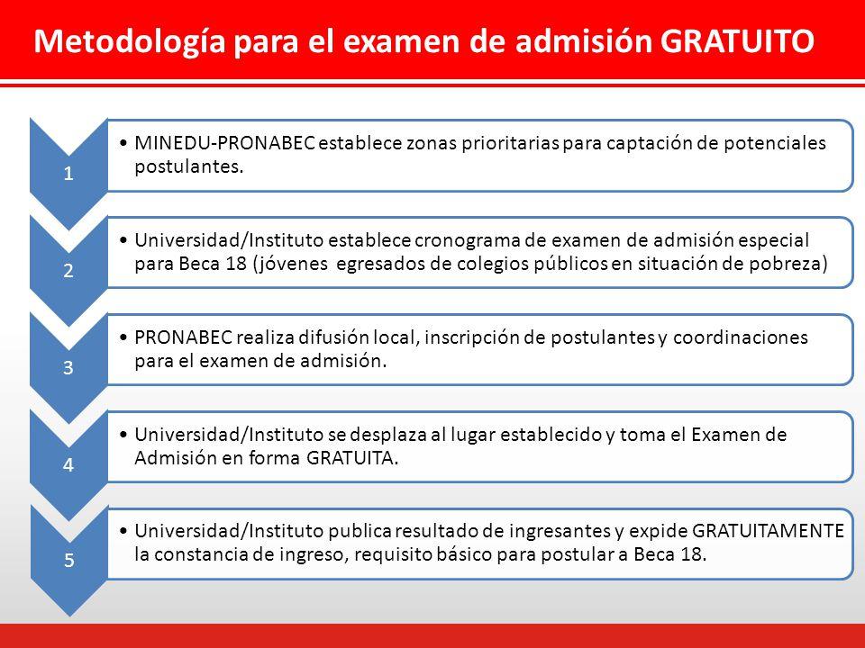 Metodología para el examen de admisión GRATUITO