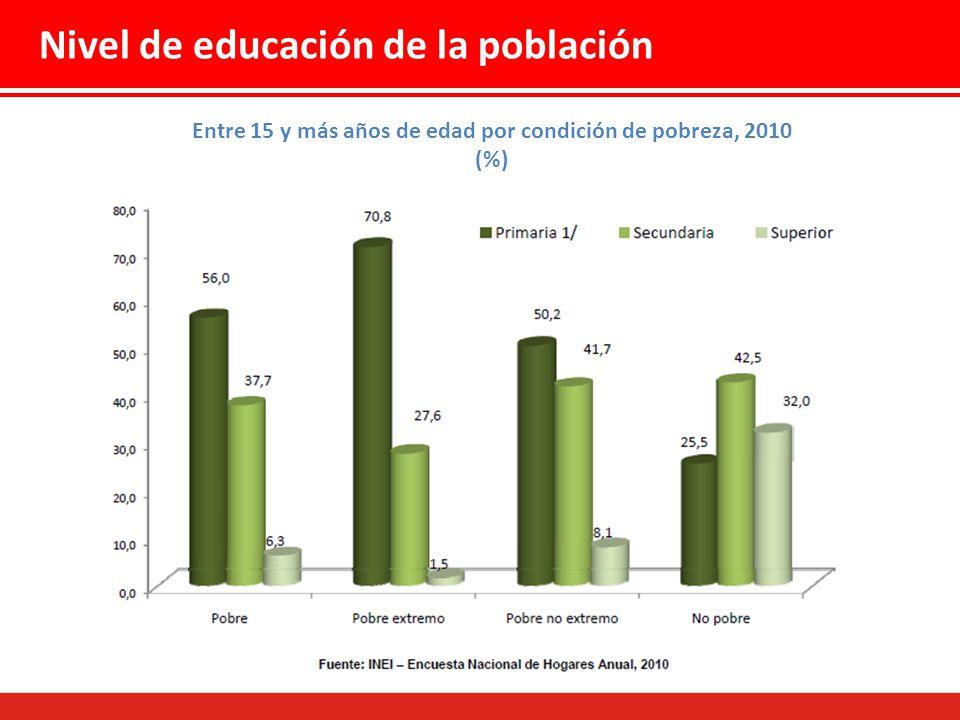 Entre 15 y más años de edad por condición de pobreza, 2010