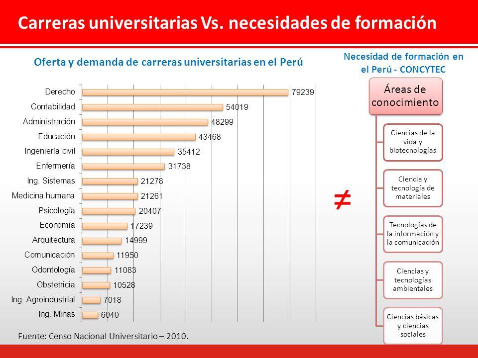 ≠ Carreras universitarias Vs. necesidades de formación
