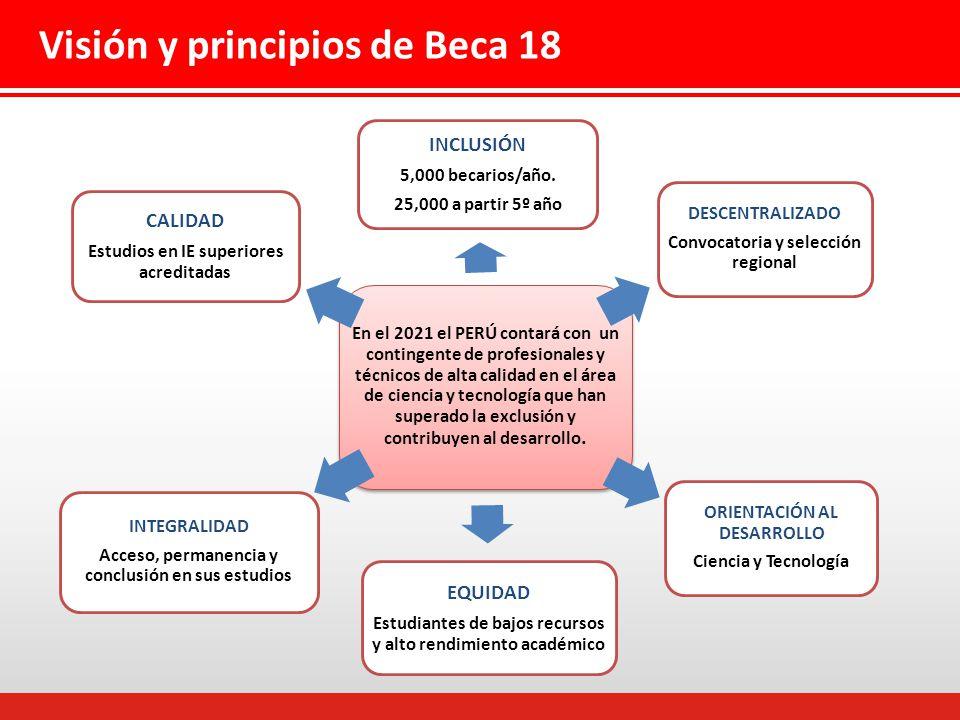 Visión y principios de Beca 18