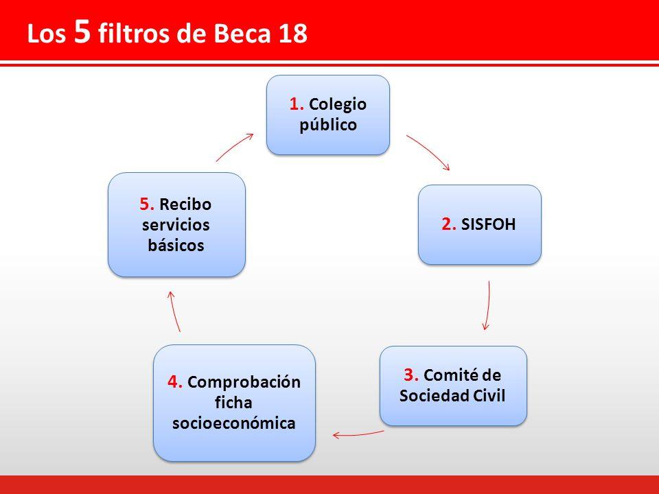 Los 5 filtros de Beca 18 1. Colegio público